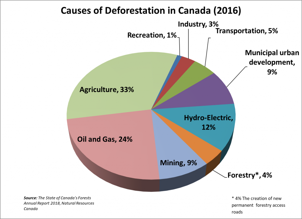 Chart of deforestation in Canada - 2016.